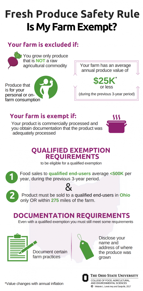 FSMA Exemption Infographic